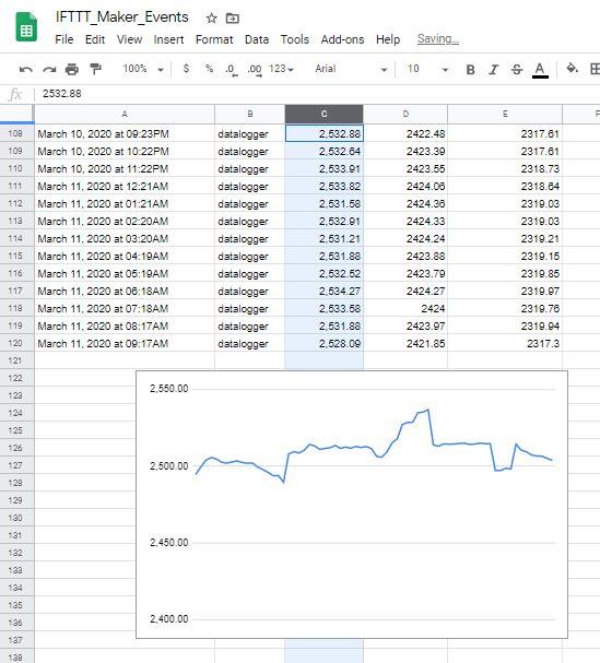 Google Drive Spread sheet with Leaf Sensor data